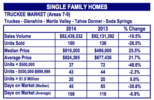 Truckee Real Estate graph