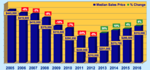 Serene Lakes Real Estate Market Graphs – January 2017