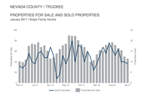 Truckee Real Estate Inventory Update – February 8, 2017